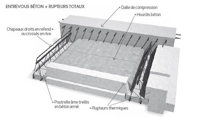 les planchers b ton haut de sous sol et ou d 39 tage. Black Bedroom Furniture Sets. Home Design Ideas